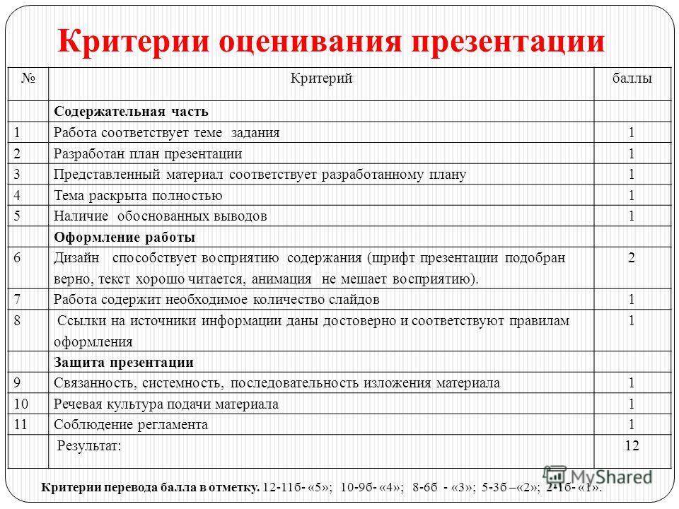 Критерии оценивания презентации Критерийбаллы Содержательная часть 1Работа соответствует теме задания1 2Разработан план презентации1 3Представленный материал соответствует разработанному плану1 4Тема раскрыта полностью1 5Наличие обоснованных выводов1