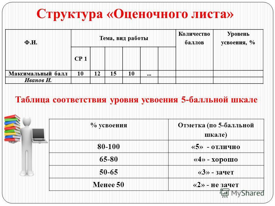 Ф.И. Тема, вид работы Количество баллов Уровень усвоения, % СР 1 Максимальный балл10121510... Иванов И. % усвоения Отметка (по 5-балльной шкале) 80-100«5» - отлично 65-80«4» - хорошо 50-65«3» - зачет Менее 50«2» - не зачет Таблица соответствия уровня