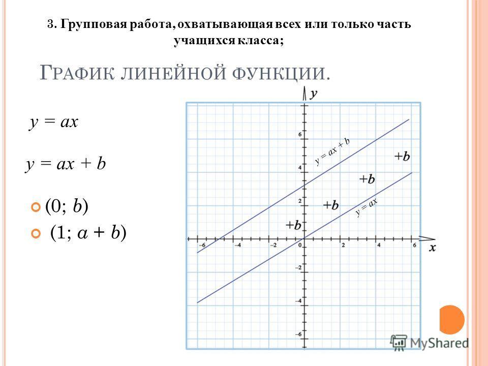 Г РАФИК ЛИНЕЙНОЙ ФУНКЦИИ. (0; b ) (1; а + b ) y = ax + b y = ax y = ax + b y = ax 3. Групповая работа, охватывающая всех или только часть учащихся класса;