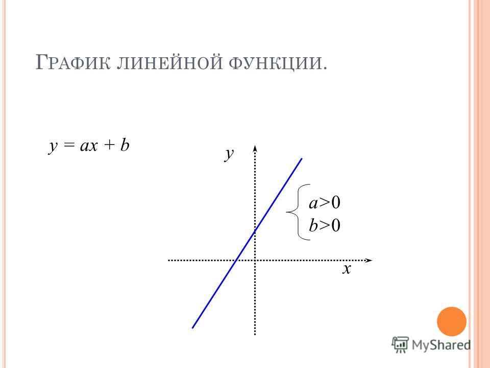 Г РАФИК ЛИНЕЙНОЙ ФУНКЦИИ. y x a>0 b>0 y = ax + b