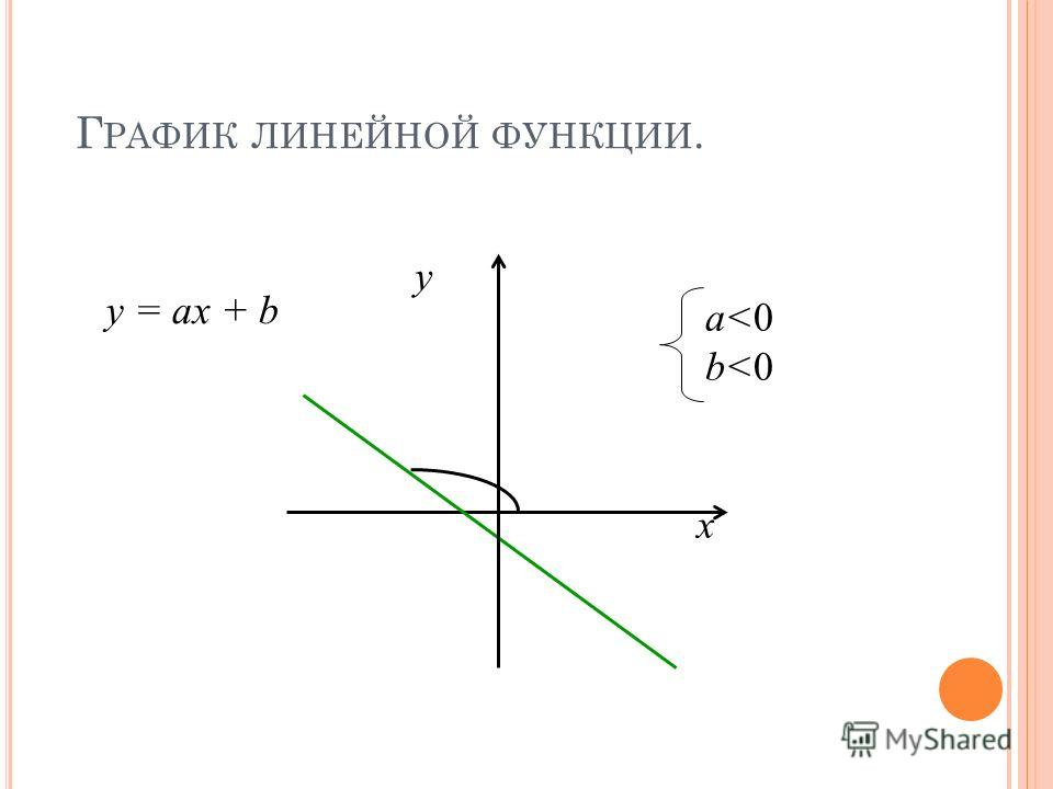 Г РАФИК ЛИНЕЙНОЙ ФУНКЦИИ. y x a