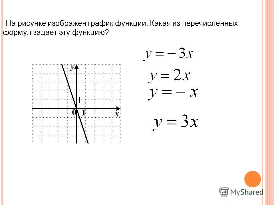 На рисунке изображен график функции. Какая из перечисленных формул задает эту функцию?