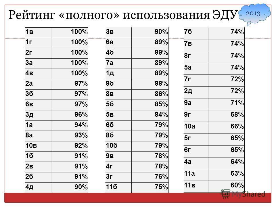 Рейтинг «полного» использования ЭДУ 2013 1в100% 1г100% 2г100% 3а100% 4в100% 2а97% 3б97% 6в97% 3д96% 1а94% 8а93% 10в92% 1б91% 2в91% 2б91% 4д90% 3в90% 6а89% 4б89% 7а89% 1д89% 9б88% 8в86% 5б85% 5в84% 6б79% 8б79% 10б79% 9в78% 4г78% 3г76% 11б75% 7б74% 7в7