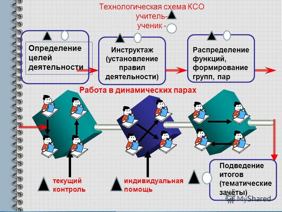 Технологическая схема КСО учитель- ученик - Работа в динамических парах Определение целей деятельности Инструктаж (установление правил деятельности) Распределение функций, формирование групп, пар текущий контроль индивидуальная помощь Подведение итог