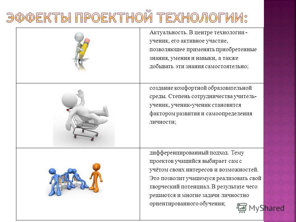 Актуальность. В центре технологии - ученик, его активное участие, позволяющее применять приобретенные знания, умения и навыки, а также добывать эти знания самостоятельно; создание комфортной образовательной среды. Степень сотрудничества учитель- учен