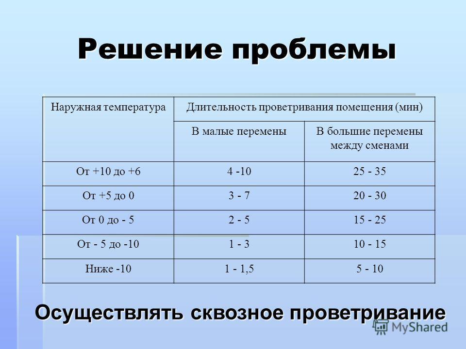 Решение проблемы Осуществлять сквозное проветривание Наружная температураДлительность проветривания помещения (мин) В малые переменыВ большие перемены между сменами От +10 до +64 -1025 - 35 От +5 до 03 - 720 - 30 От 0 до - 52 - 515 - 25 От - 5 до -10