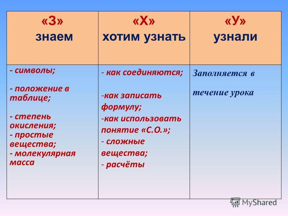 «З» знаем «Х» хотим узнать «У» узнали - символы; - положение в таблице; - степень окисления; - простые вещества; - молекулярная масса - как соединяются; -как записать формулу; -как использовать понятие «С.О.»; - сложные вещества; - расчёты Заполняетс