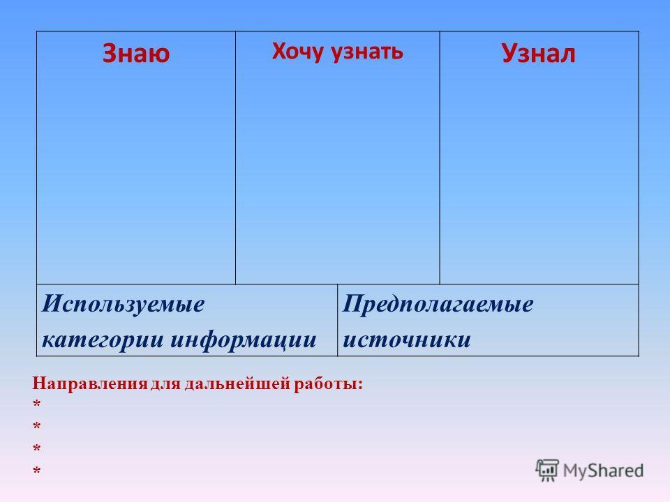 Знаю Хочу узнать Узнал Используемые категории информации Предполагаемые источники Направления для дальнейшей работы: *