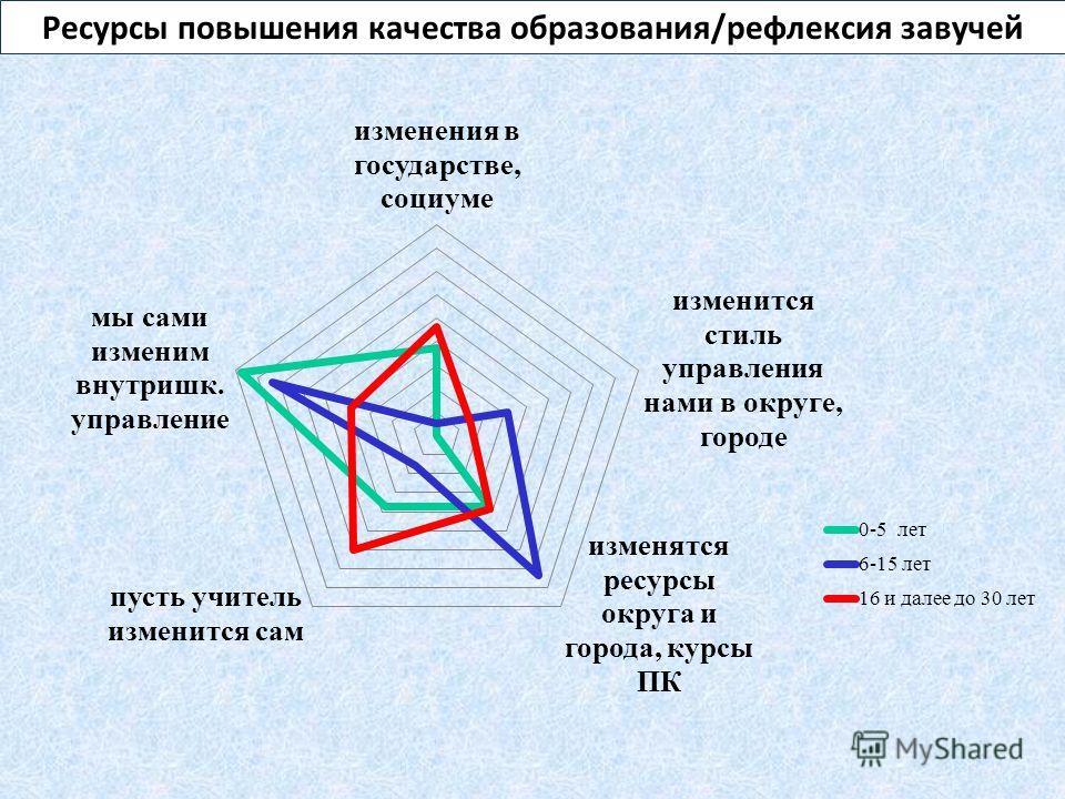 Ресурсы повышения качества образования/рефлексия завучей