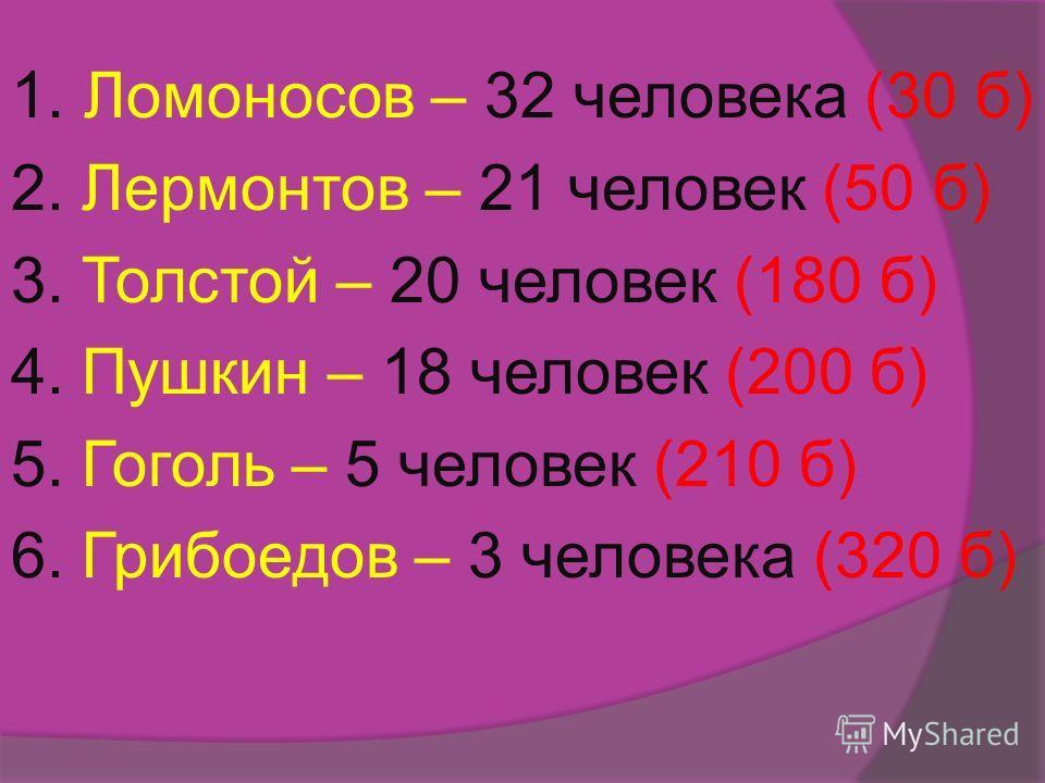 1. Ломоносов – 32 человека (30 б) 2. Лермонтов – 21 человек (50 б) 3. Толстой – 20 человек (180 б) 4. Пушкин – 18 человек (200 б) 5. Гоголь – 5 человек (210 б) 6. Грибоедов – 3 человека (320 б)