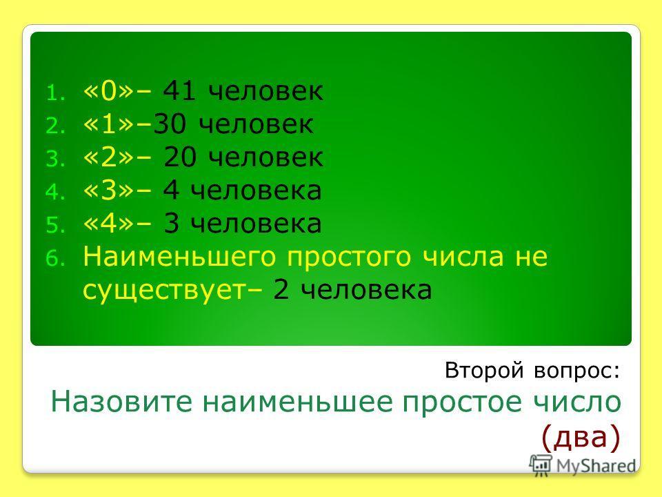 Второй вопрос: Назовите наименьшее простое число (два) 1. «0»– 41 человек 2. «1»–30 человек 3. «2»– 20 человек 4. «3»– 4 человека 5. «4»– 3 человека 6. Наименьшего простого числа не существует– 2 человека