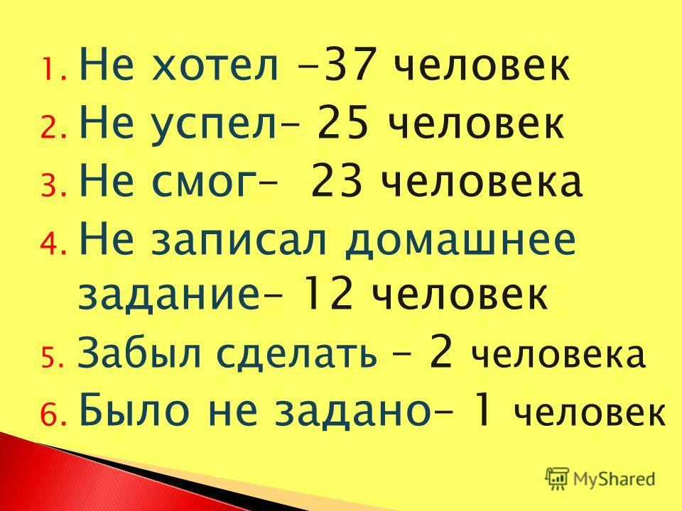 1. Не хотел -37 человек 2. Не успел– 25 человек 3. Не смог– 23 человека 4. Не записал домашнее задание– 12 человек 5. Забыл сделать – 2 человека 6. Было не задано– 1 человек