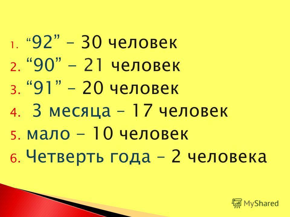 1. 92 – 30 человек 2.90 - 21 человек 3. 91 – 20 человек 4. 3 месяца – 17 человек 5. мало - 10 человек 6. Четверть года – 2 человека