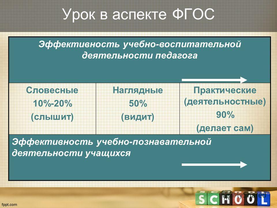 Эффективность учебно-воспитательной деятельности педагога Словесные 10%-20% (слышит) Наглядные 50% (видит) Практические (деятельностные) 90% (делает сам) Эффективность учебно-познавательной деятельности учащихся Урок в аспекте ФГОС