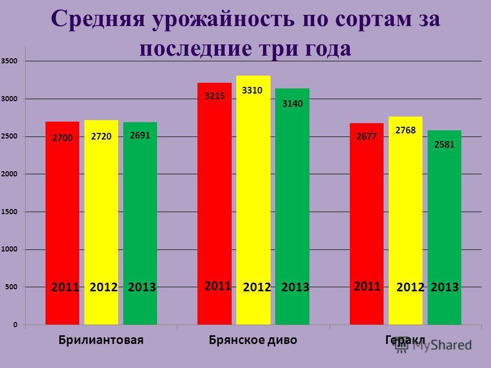 Средняя урожайность по сортам за последние три года