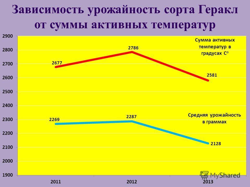 Зависимость урожайность сорта Геракл от суммы активных температур