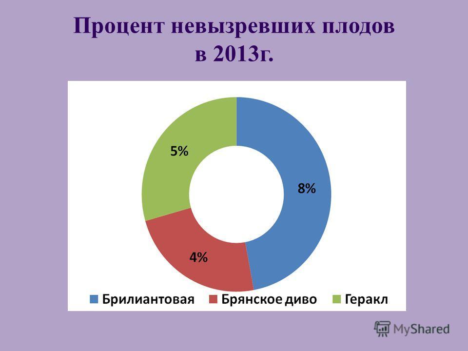 Процент невызревших плодов в 2013г.