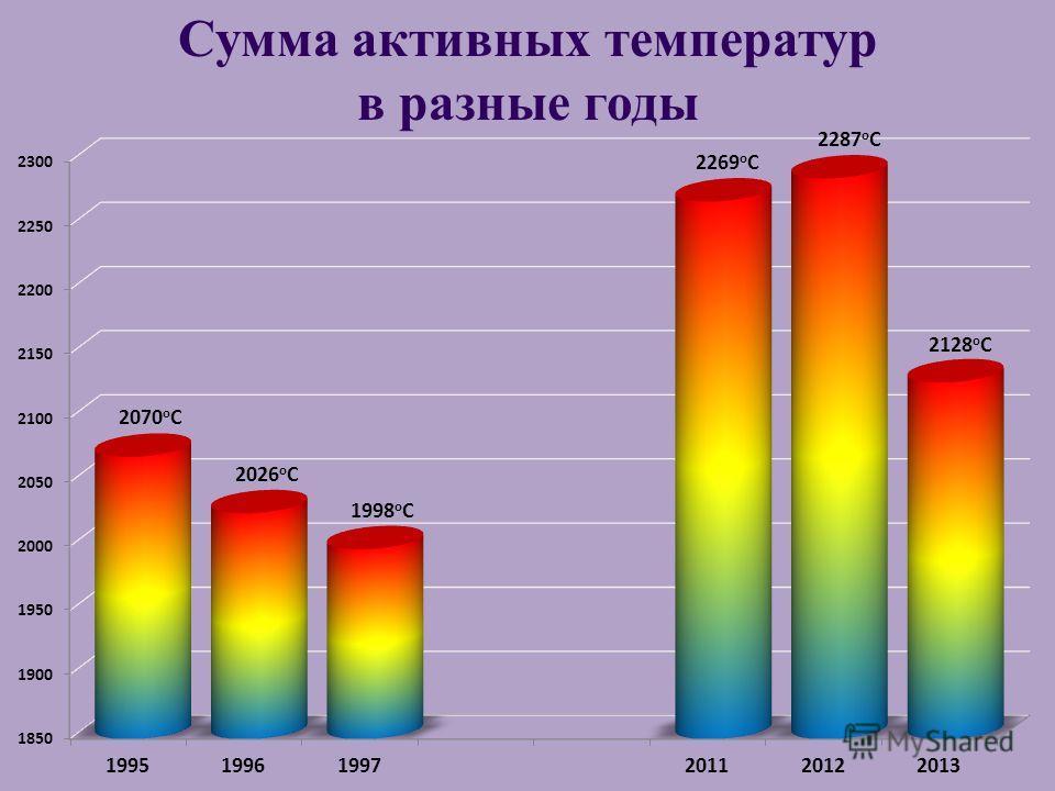 Сумма активных температур в разные годы