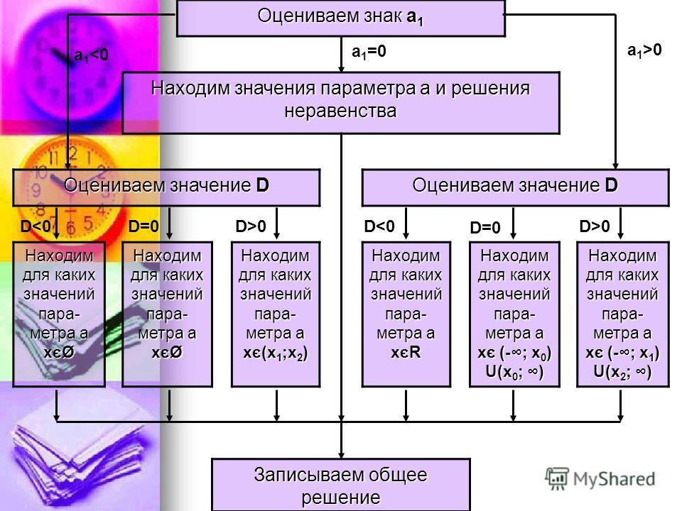 Оцениваем знак а 1 Находим значения параметра а и решения неравенства Оцениваем значение D Находим для каких значений пара- метра а х є Ø Находим для каких значений пара- метра а х є(х 1 ;х 2 ) Находим для каких значений пара- метра а х єR Находим дл