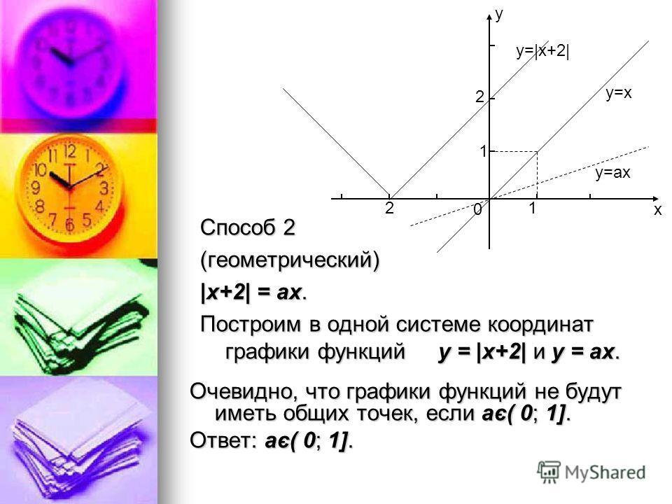 Способ 2 (геометрический) |х+2| = ах. Построим в одной системе координат графики функций у = |х+2| и у = ах. Очевидно, что графики функций не будут иметь общих точек, если а є ( 0; 1]. Ответ: а є ( 0; 1]. у=ах у=х у=|x+2| х у 0 1 2 21