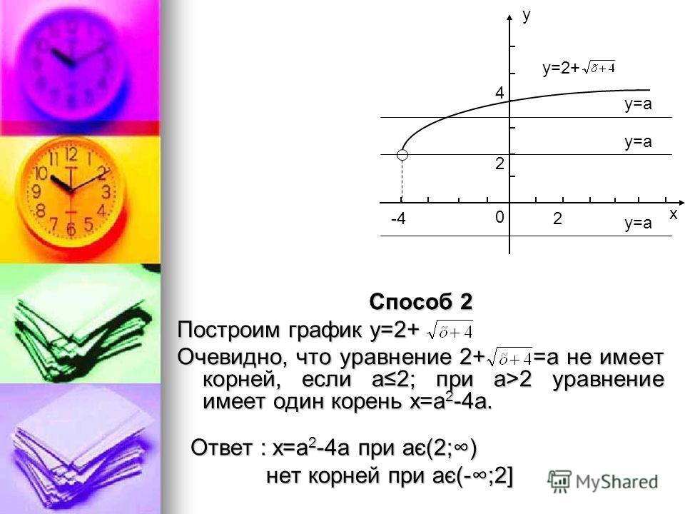 Способ 2 Построим график у=2+ Очевидно, что уравнение 2+ =а не имеет корней, если а 2; при а>2 уравнение имеет один корень х=а 2 -4а. Ответ : х=а 2 -4а при ає(2;) нет корней при ає(-;2] нет корней при ає(-;2] х у -4 0 2 2 4 у=2+ y=a