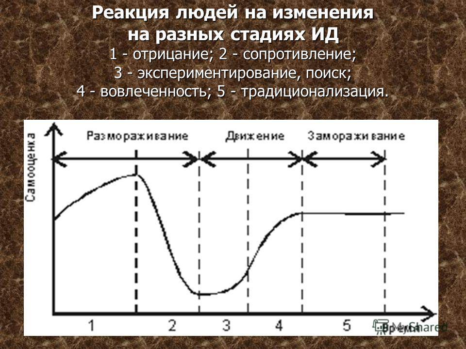Реакция людей на изменения на разных стадиях ИД 1 - отрицание; 2 - сопротивление; 3 - экспериментирование, поиск; 4 - вовлеченность; 5 - традиционализация.