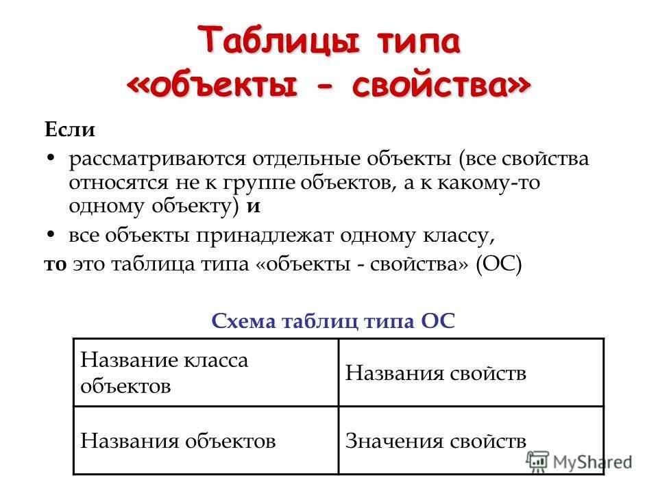Таблицы типа «объекты - свойства» Если рассматриваются отдельные объекты (все свойства относятся не к группе объектов, а к какому-то одному объекту) и все объекты принадлежат одному классу, то это таблица типа «объекты - свойства» (ОС) Схема таблиц т