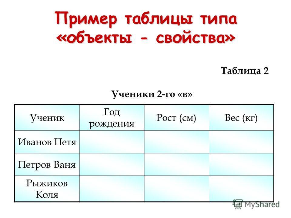 Пример таблицы типа «объекты - свойства» Ученик Год рождения Рост (см)Вес (кг) Иванов Петя Петров Ваня Рыжиков Коля Таблица 2 Ученики 2-го «в»