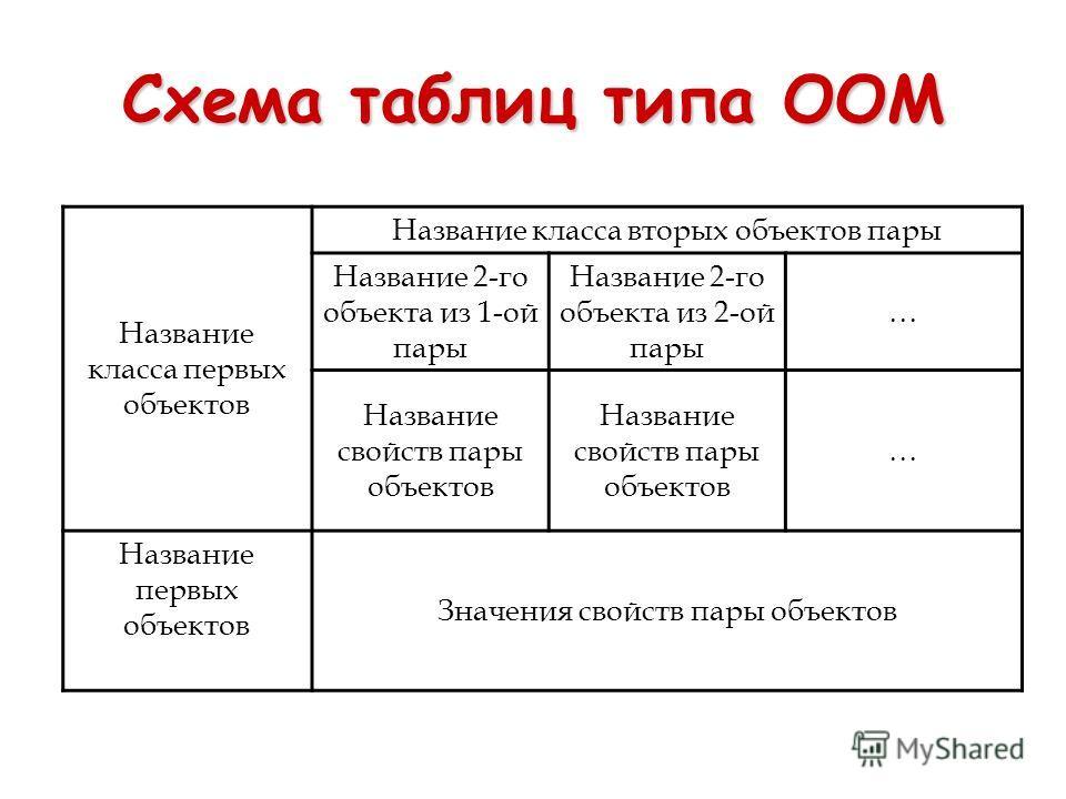 Схема таблиц типа ООМ Название класса первых объектов Название класса вторых объектов пары Название 2-го объекта из 1-ой пары Название 2-го объекта из 2-ой пары … Название свойств пары объектов … Название первых объектов Значения свойств пары объекто