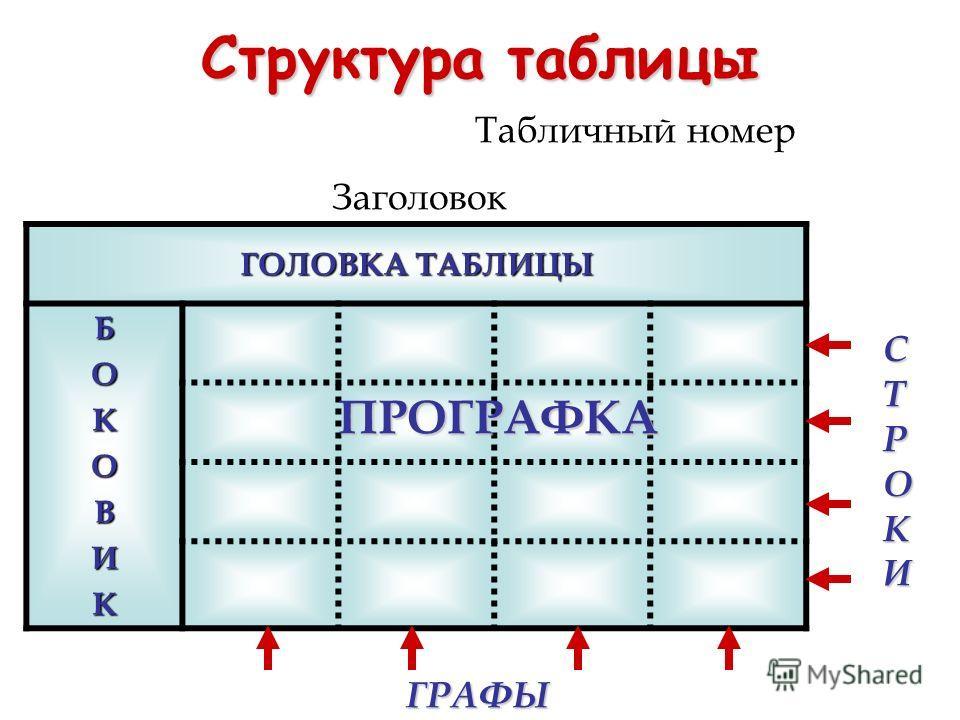 Структура таблицы ГОЛОВКА ТАБЛИЦЫ БОКОВИК ПРОГРАФКА СТРОКИ ГРАФЫ Табличный номер Заголовок