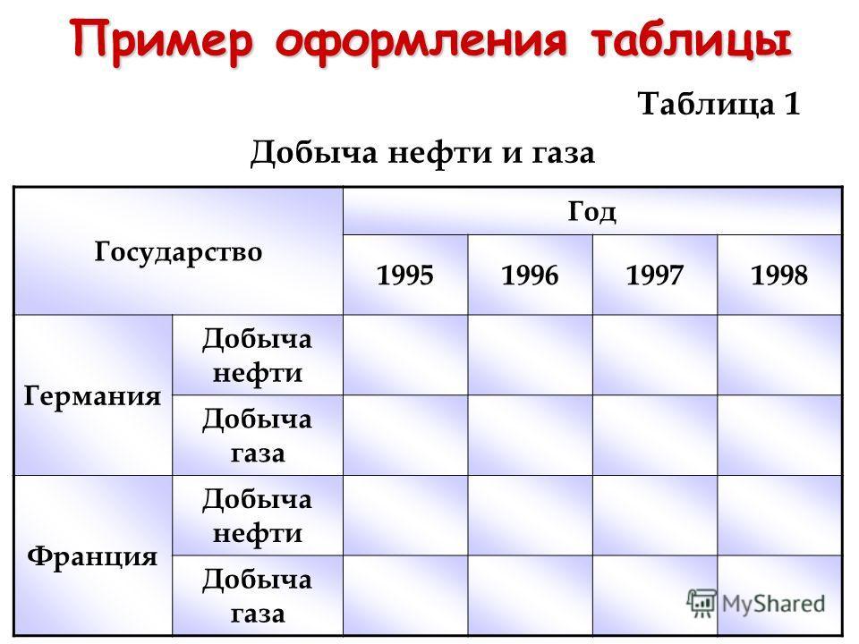 Пример оформления таблицы Таблица 1 Добыча нефти и газа Государство Год 1995199619971998 Германия Добыча нефти Добыча газа Франция Добыча нефти Добыча газа