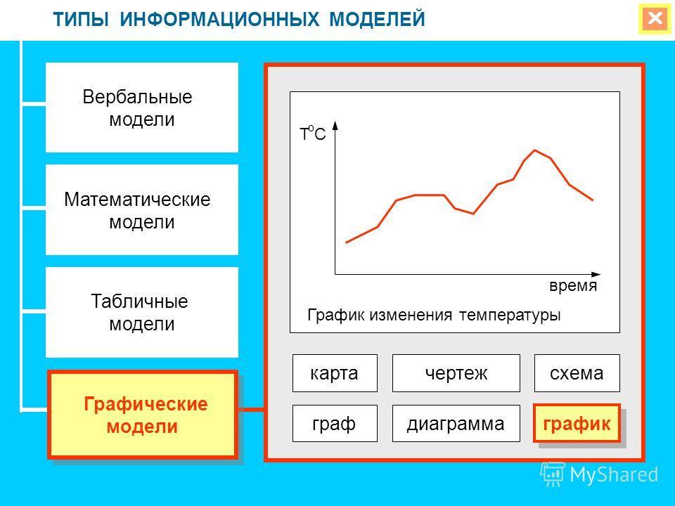 ТИПЫ ИНФОРМАЦИОННЫХ МОДЕЛЕЙ Вербальные модели Математические модели Табличные модели Графические модели Графические модели картачертеж графдиаграмма график схема ToCToC время График изменения температуры