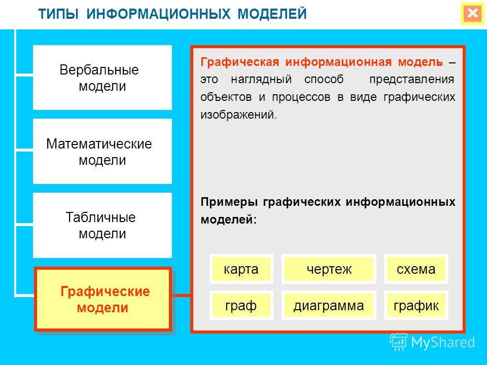 ТИПЫ ИНФОРМАЦИОННЫХ МОДЕЛЕЙ Вербальные модели Математические модели Табличные модели Графическая информационная модель – это наглядный способ представления объектов и процессов в виде графических изображений. Примеры графических информационных моделе