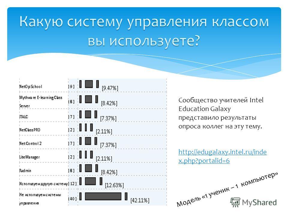 Сообщество учителей Intel Education Galaxy представило результаты опроса коллег на эту тему. http://edugalaxy.intel.ru/inde x.php?portalid=6 Модель «1 ученик – 1 компьютер»