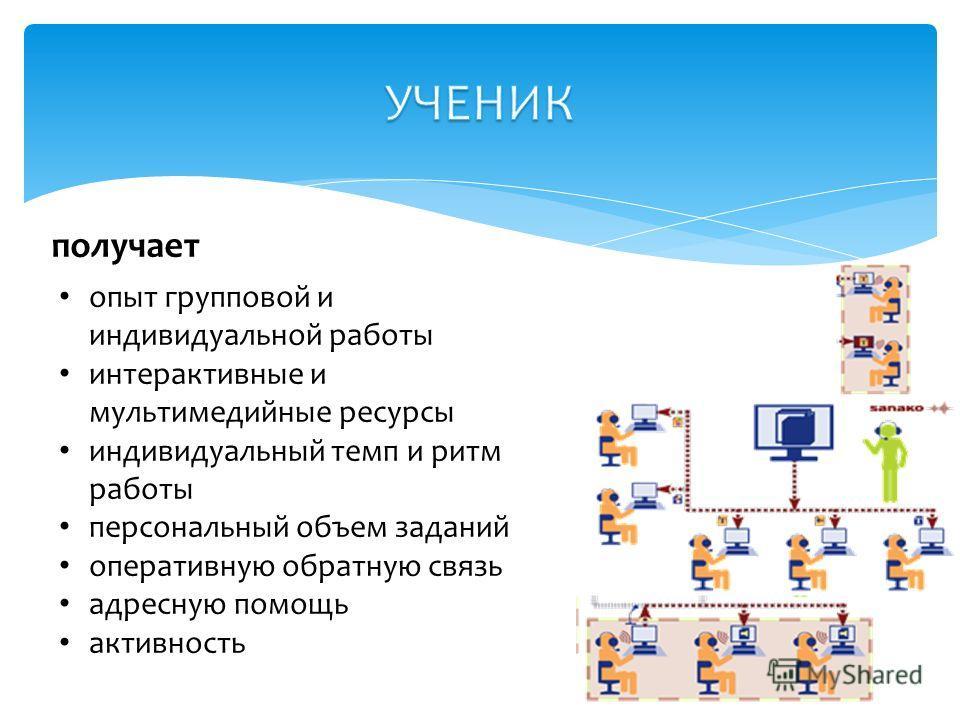 опыт групповой и индивидуальной работы интерактивные и мультимедийные ресурсы индивидуальный темп и ритм работы персональный объем заданий оперативную обратную связь адресную помощь активность получает