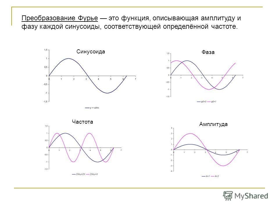 Синусоида Фаза Частота Амплитуда Преобразование Фурье это функция, описывающая амплитуду и фазу каждой синусоиды, соответствующей определённой частоте.