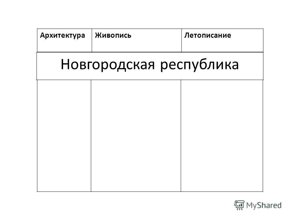 АрхитектураЖивописьЛетописание Новгородская республика