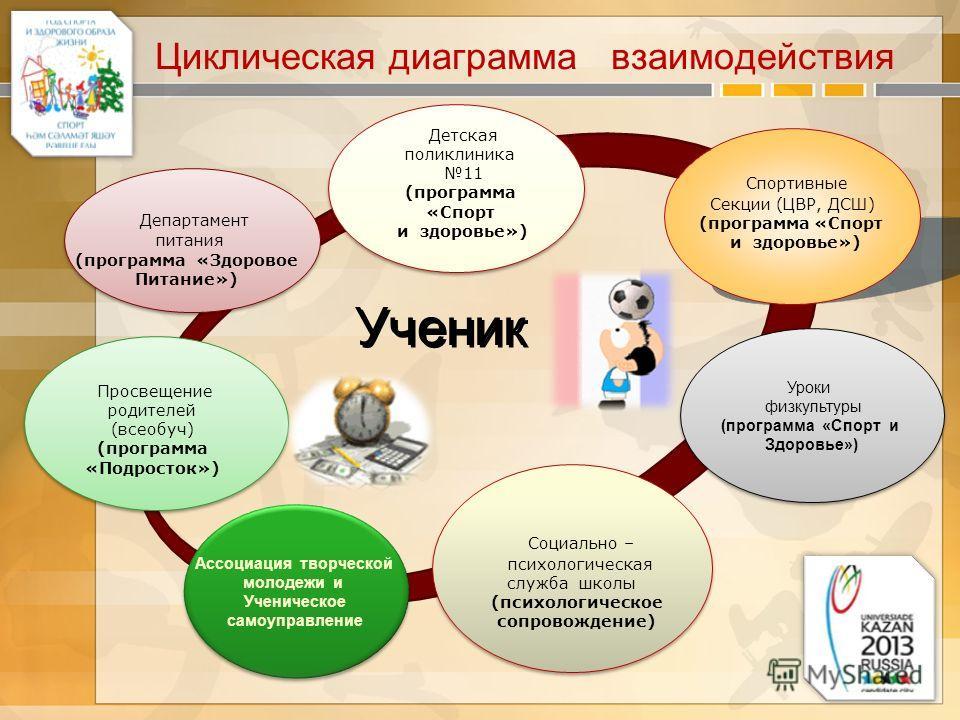 Циклическая диаграмма взаимодействия Департамент питания (программа «Здоровое Питание») Детская поликлиника 11 (программа «Спорт и здоровье») Спортивные Секции (ЦВР, ДСШ) (программа «Спорт и здоровье») Социально – психологическая служба школы (психол