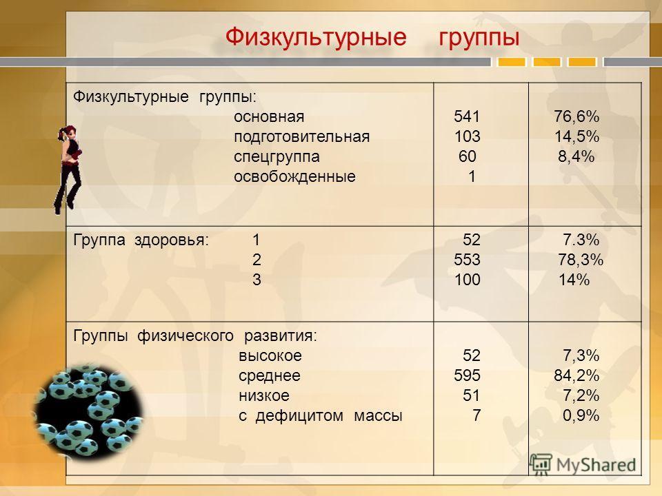 Физкультурные группы: основная подготовительная спецгруппа освобожденные 541 103 60 1 76,6% 14,5% 8,4% Группа здоровья: 1 2 3 52 553 100 7.3% 78,3% 14% Группы физического развития: высокое среднее низкое с дефицитом массы 52 595 51 7 7,3% 84,2% 7,2%