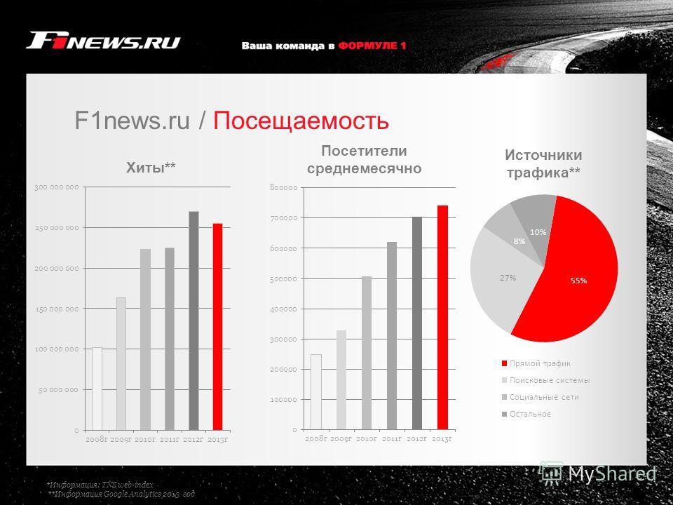 F1news.ru / Посещаемость *Информация: TNS web-index **Информация Google Analytics 2013 год
