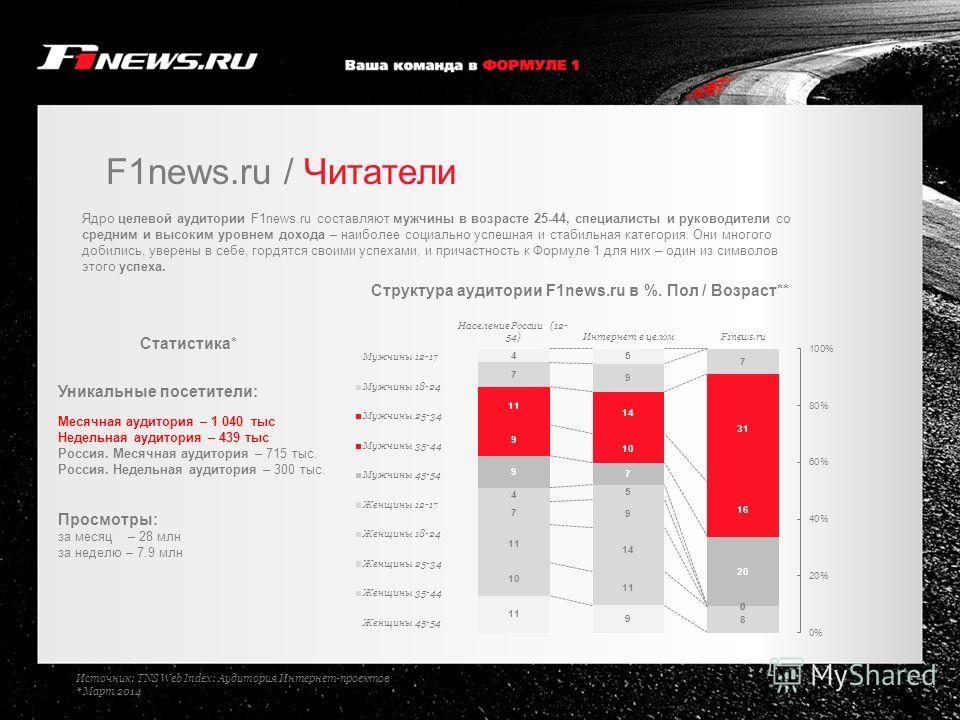F1news.ru / Читатели Ядро целевой аудитории F1news.ru составляют мужчины в возрасте 25-44, специалисты и руководители со средним и высоким уровнем дохода – наиболее социально успешная и стабильная категория. Они многого добились, уверены в себе, горд