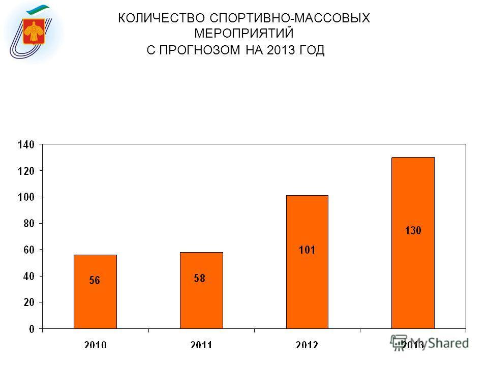 КОЛИЧЕСТВО СПОРТИВНО-МАССОВЫХ МЕРОПРИЯТИЙ С ПРОГНОЗОМ НА 2013 ГОД