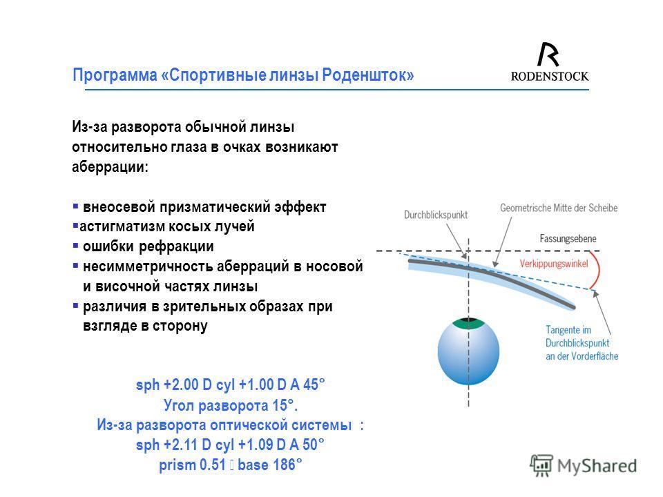 Программа «Спортивные линзы Роденшток» Из-за разворота обычной линзы относительно глаза в очках возникают аберрации: внеосевой призматический эффект астигматизм косых лучей ошибки рефракции несимметричность аберраций в носовой и височной частях линзы
