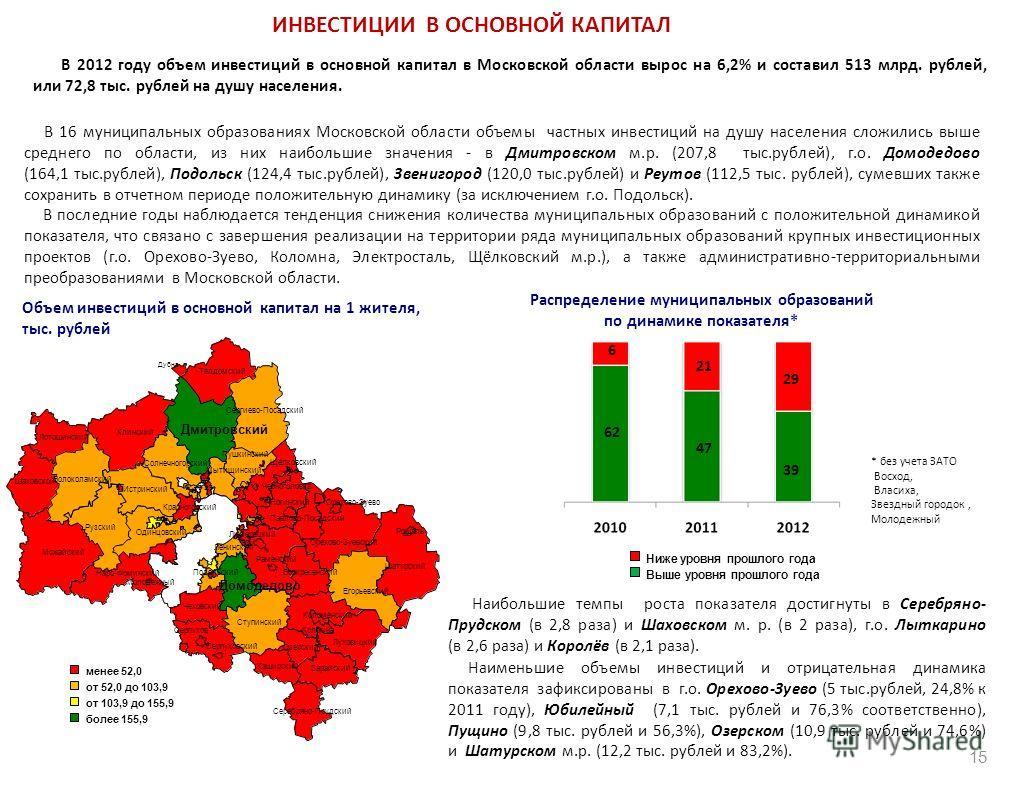 Наименьшие объемы инвестиций и отрицательная динамика показателя зафиксированы в г.о. Орехово-Зуево (5 тыс.рублей, 24,8% к 2011 году), Юбилейный (7,1 тыс. рублей и 76,3% соответственно), Пущино (9,8 тыс. рублей и 56,3%), Озерском (10,9 тыс. рублей и