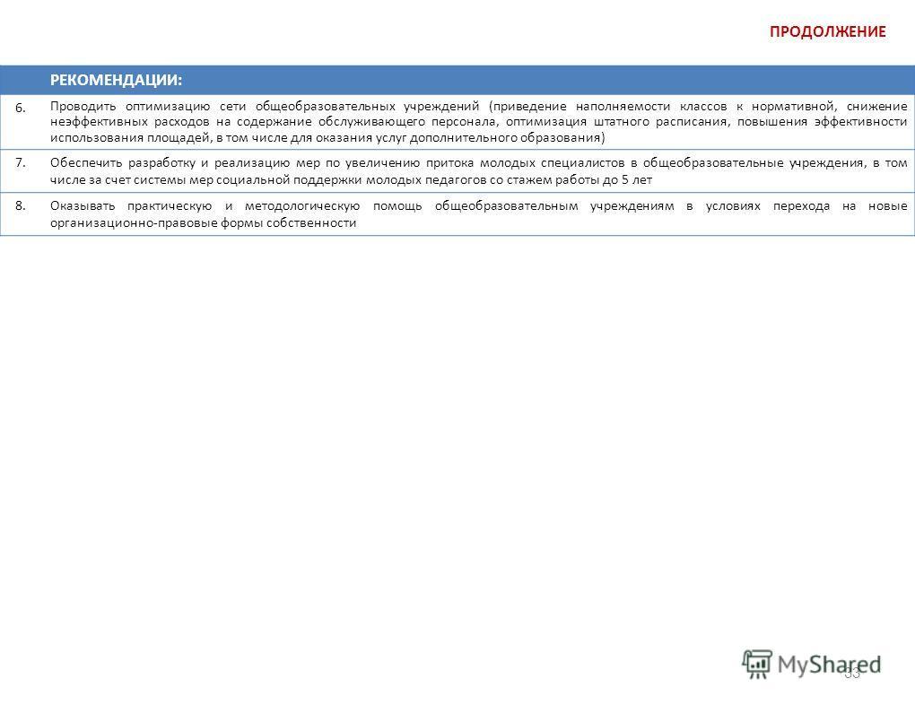 33 ПРОДОЛЖЕНИЕ РЕКОМЕНДАЦИИ: 6. Проводить оптимизацию сети общеобразовательных учреждений (приведение наполняемости классов к нормативной, снижение неэффективных расходов на содержание обслуживающего персонала, оптимизация штатного расписания, повыше