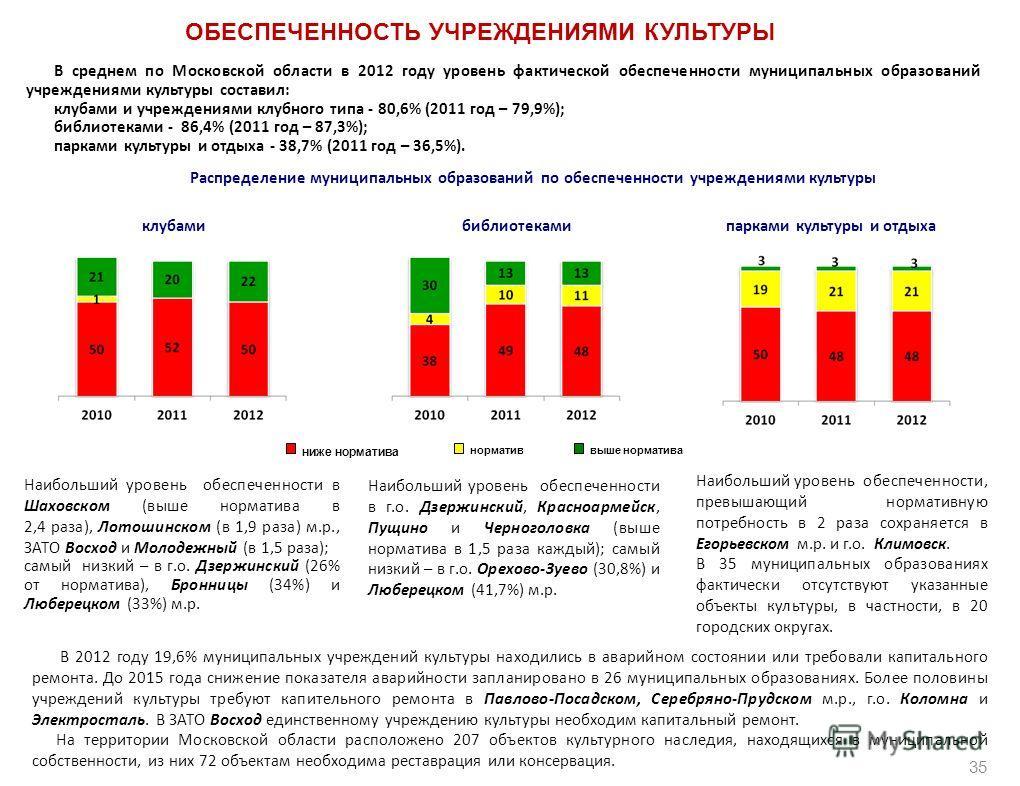 ОБЕСПЕЧЕННОСТЬ УЧРЕЖДЕНИЯМИ КУЛЬТУРЫ В среднем по Московской области в 2012 году уровень фактической обеспеченности муниципальных образований учреждениями культуры составил: клубами и учреждениями клубного типа - 80,6% (2011 год – 79,9%); библиотекам