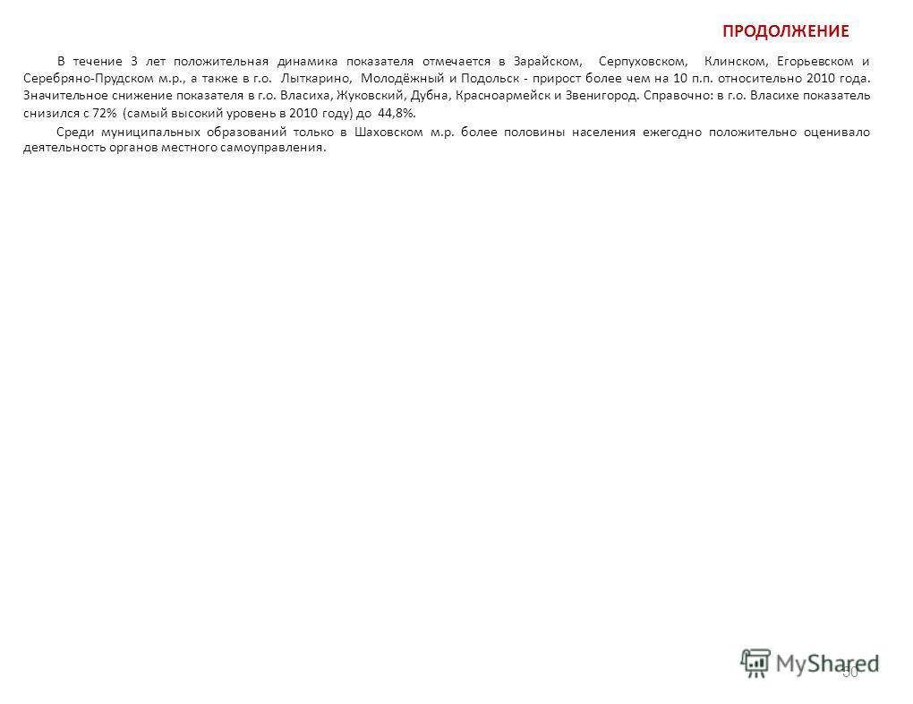 ПРОДОЛЖЕНИЕ В течение 3 лет положительная динамика показателя отмечается в Зарайском, Серпуховском, Клинском, Егорьевском и Серебряно-Прудском м.р., а также в г.о. Лыткарино, Молодёжный и Подольск - прирост более чем на 10 п.п. относительно 2010 года