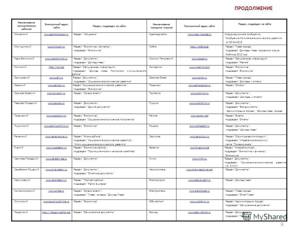 ПРОДОЛЖЕНИЕ Наименование муниципальных районов Электронный адрес сайта Раздел, подраздел на сайте Наименование городских округов Электронный адрес сайта Раздел, подраздел на сайте Можайскийwww.admmozhaysk.ru Раздел