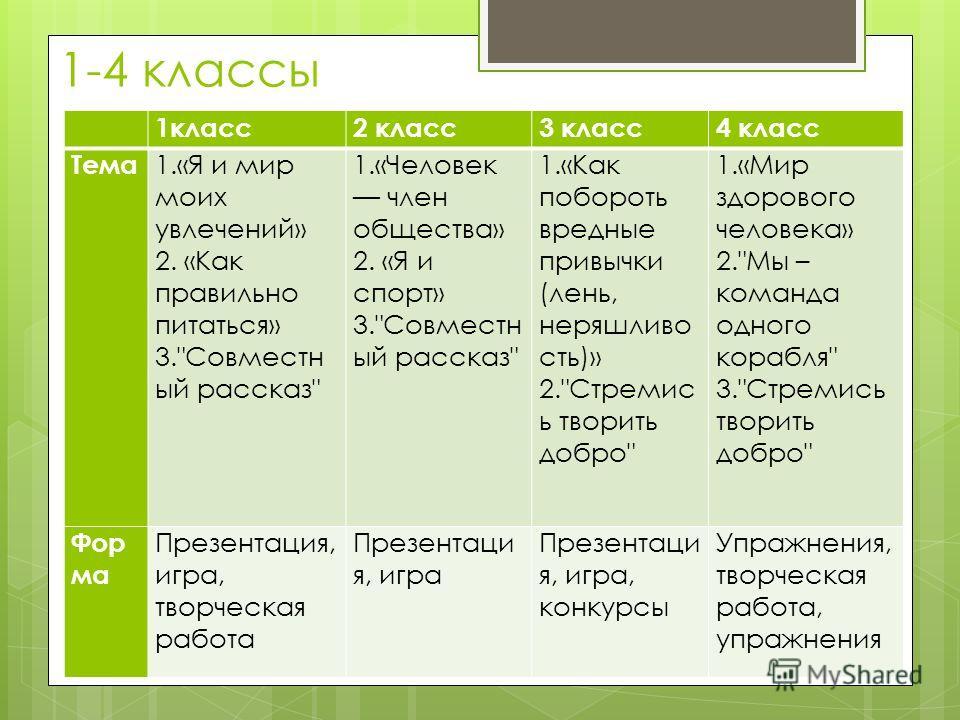 1-4 классы 1класс2 класс3 класс4 класс Тема 1.«Я и мир моих увлечений» 2. «Как правильно питаться» 3.