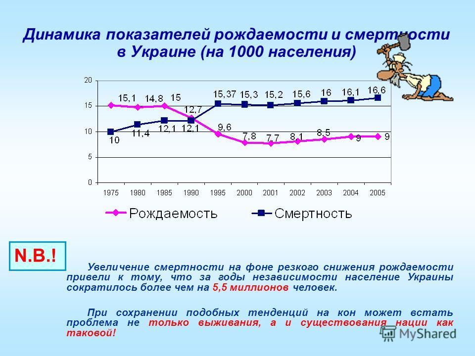 Динамика показателей рождаемости и смертности в Украине (на 1000 населения) Увеличение смертности на фоне резкого снижения рождаемости привели к тому, что за годы независимости население Украины сократилось более чем на 5,5 миллионов человек. При сох